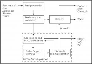 fischer tropsch process