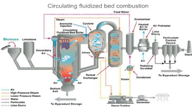 Circulating Fluid Bed Pyrolysis | Biofuels Academy