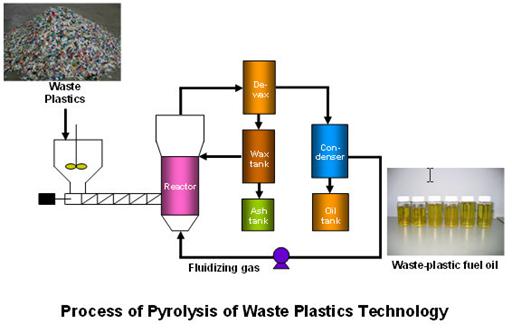 Pyrolysis of Plastic   Biofuels Academy