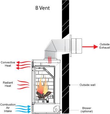 Flue Gas Blower Biofuels Academy